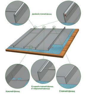 Виды соединений металлических листов